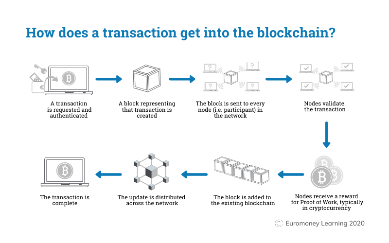 How does a transaction get into the blockchain? | Blockchain Explained | Euromoney Learning
